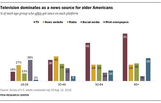 Las redes sociales superan a los medios impresos como fuente informativa